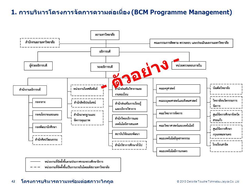 2. การศึกษาและทำความเข้าใจองค์กร (Understanding the Organization)