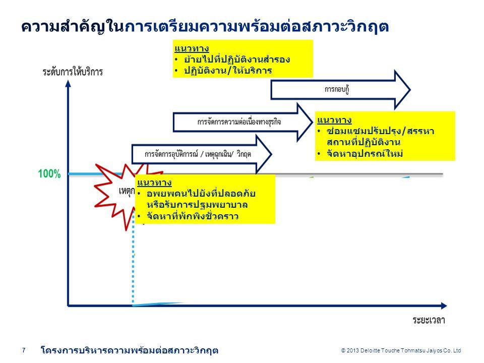 ความเป็นมาและวัตถุประสงค์ของการบริหาร ความต่อเนื่องทางธุรกิจ (Business Continuity Management)