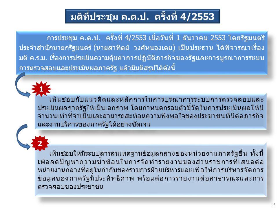 มติที่ประชุม ค.ต.ป. ครั้งที่ 4/2553