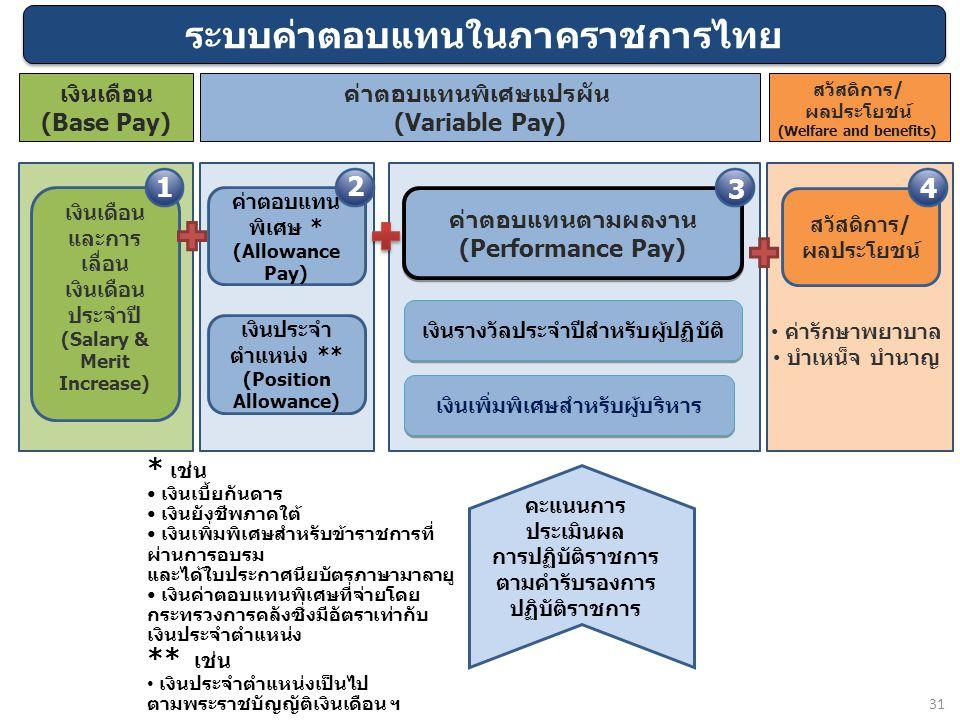 ระบบค่าตอบแทนในภาคราชการไทย