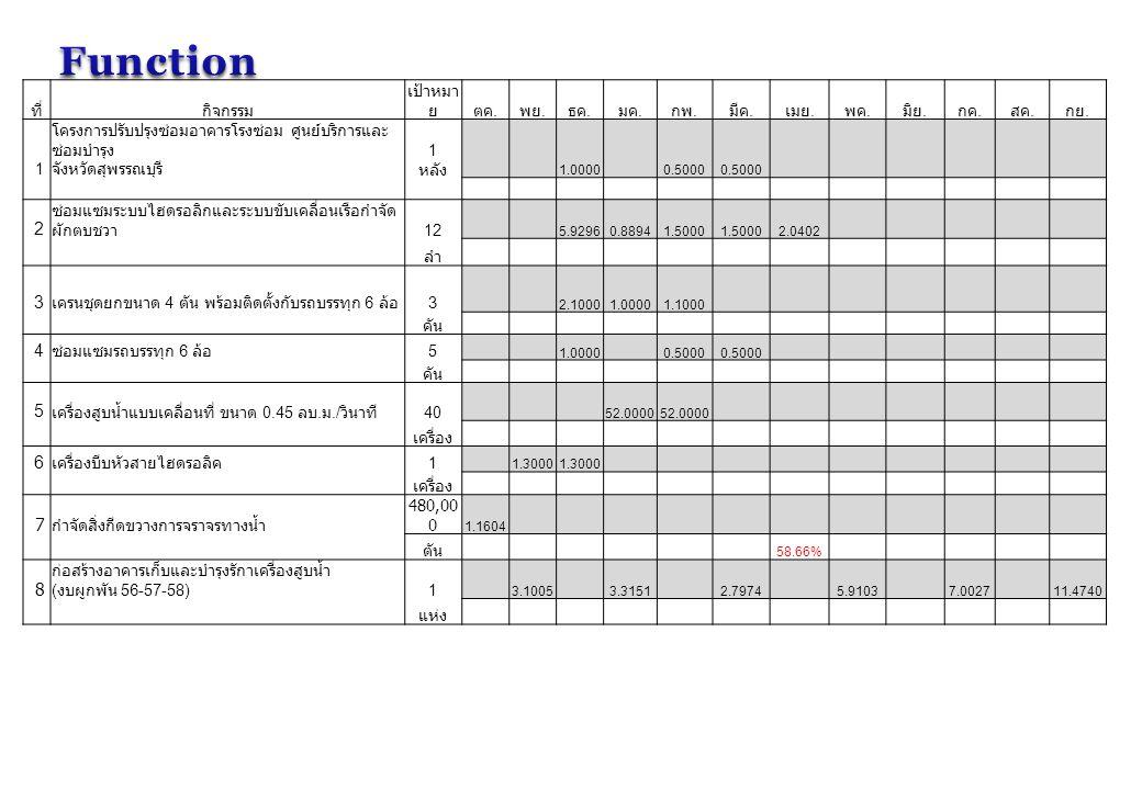 Function 2 3 4 5 6 7 8 ที่ กิจกรรม เป้าหมาย ตค. พย. ธค. มค. กพ. มีค.