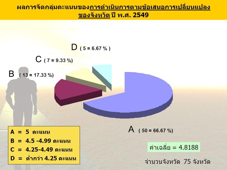 D ( 5 = 6.67 % ) C ( 7 = 9.33 %) B ( 13 = 17.33 %) A ( 50 = 66.67 %)