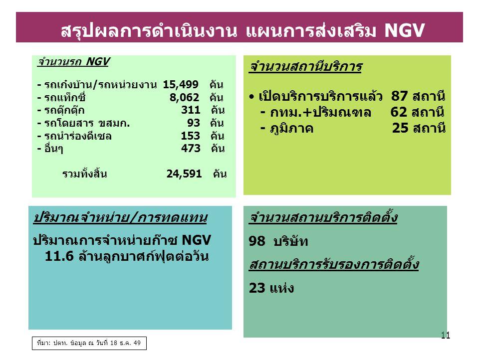 สรุปผลการดำเนินงาน แผนการส่งเสริม NGV