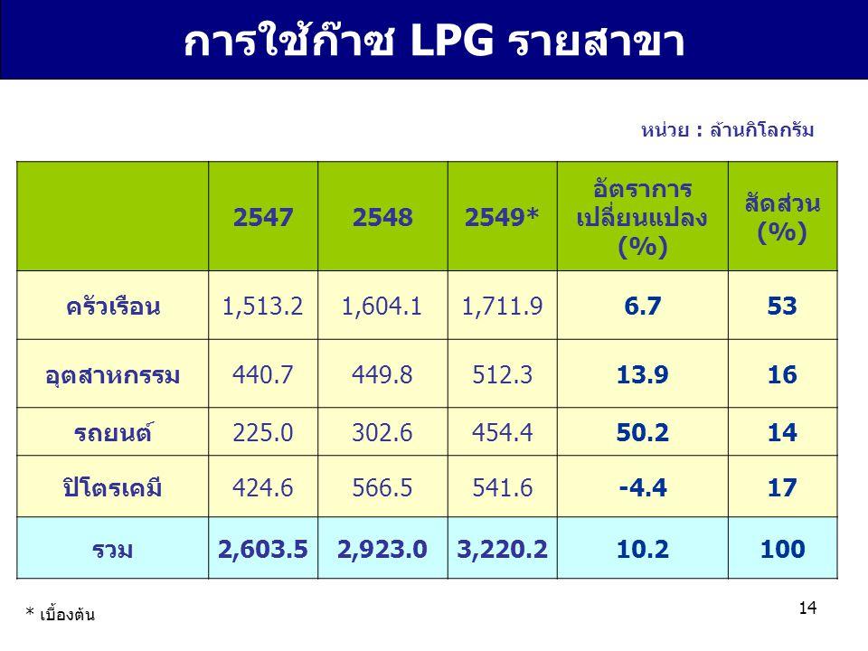 การใช้ก๊าซ LPG รายสาขา