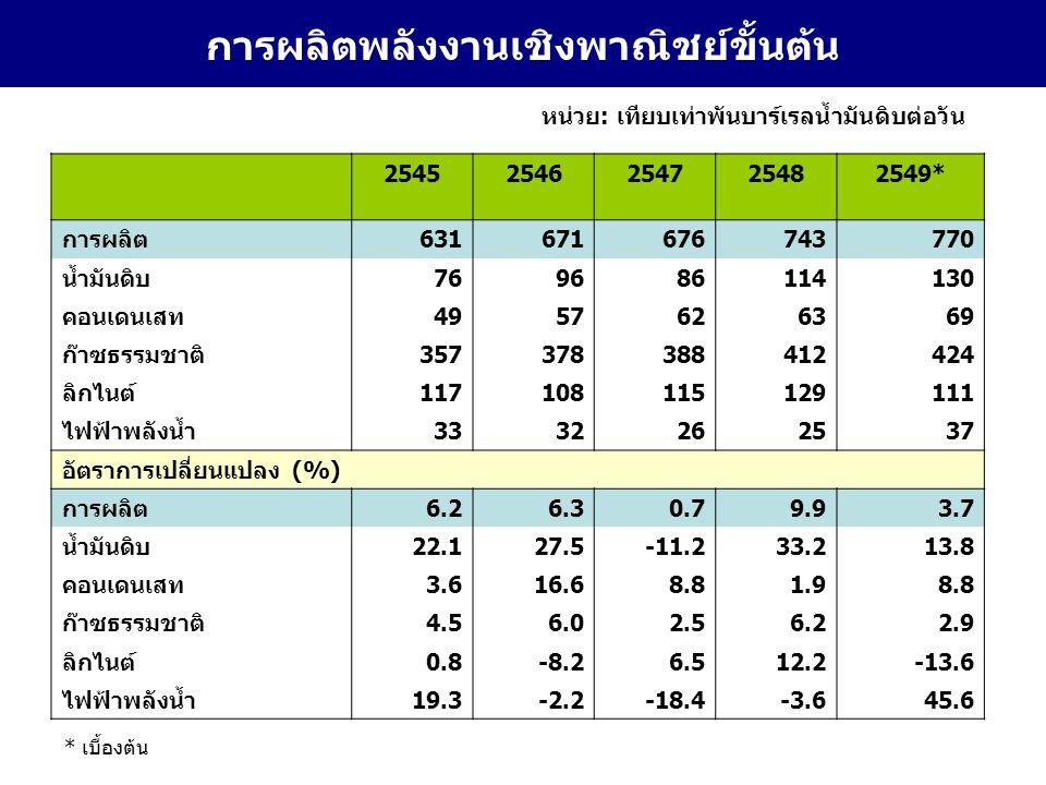 การผลิตพลังงานเชิงพาณิชย์ขั้นต้น