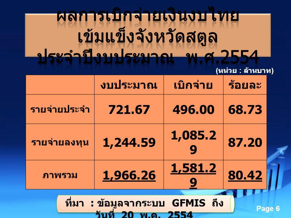 ที่มา : ข้อมูลจากระบบ GFMIS ถึง วันที่ 20 พ.ค. 2554