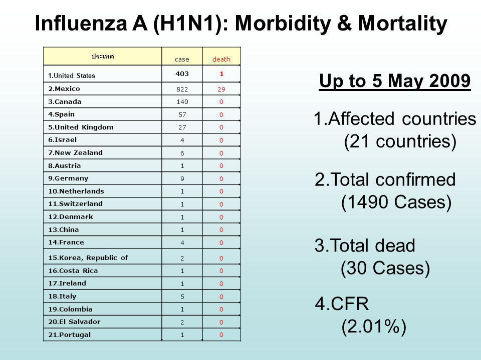 Influenza A (H1N1): Morbidity & Mortality
