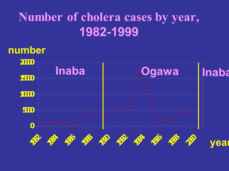 Number of cholera cases by year, 1982-1999
