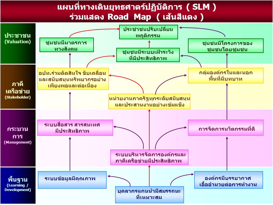 แผนที่ทางเดินยุทธศาตร์ปฏิบัติการ ( SLM )