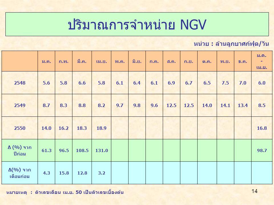 ปริมาณการจำหน่าย NGV หน่วย : ล้านลูกบาศก์ฟุต/วัน -