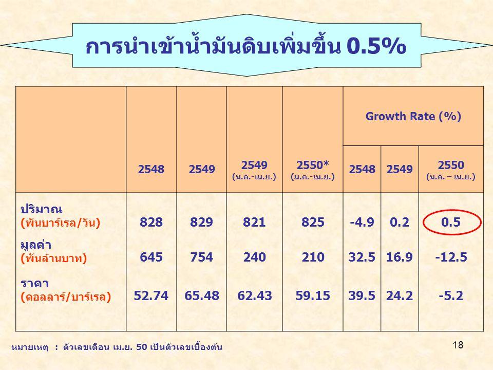 การนำเข้าน้ำมันดิบเพิ่มขึ้น 0.5%