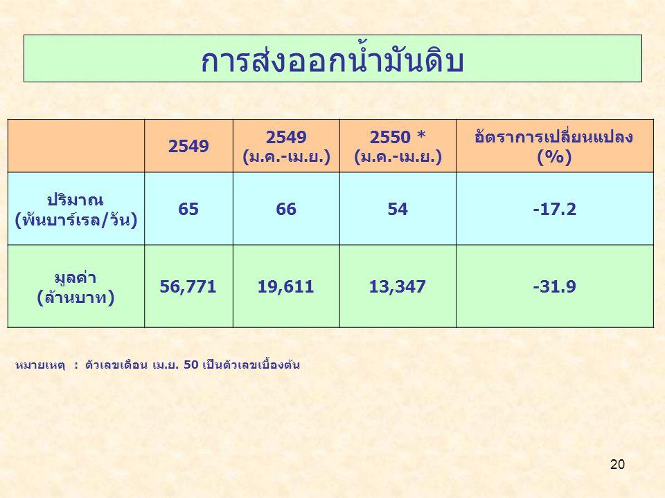 อัตราการเปลี่ยนแปลง(%)