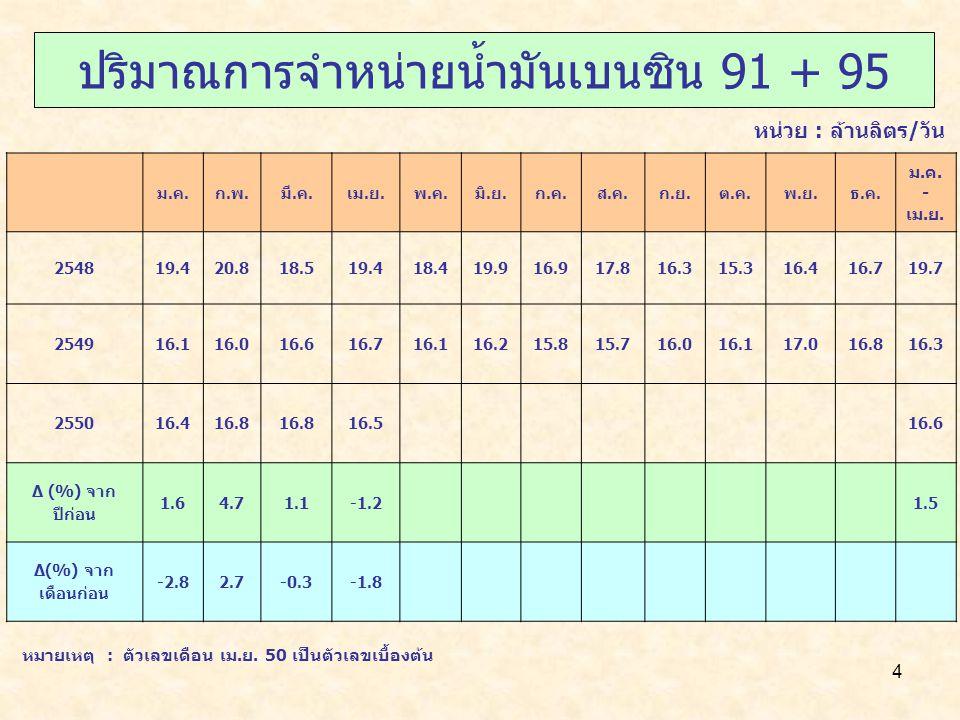 ปริมาณการจำหน่ายน้ำมันเบนซิน 91 + 95