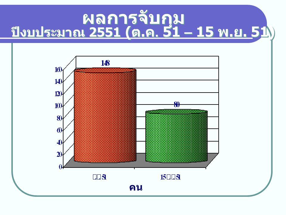 ผลการจับกุม ปีงบประมาณ 2551 (ต.ค. 51 – 15 พ.ย. 51) คน