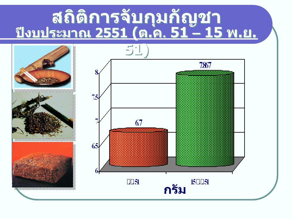 สถิติการจับกุมกัญชา ปีงบประมาณ 2551 (ต.ค. 51 – 15 พ.ย. 51) กรัม