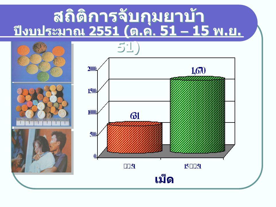 สถิติการจับกุมยาบ้า ปีงบประมาณ 2551 (ต.ค. 51 – 15 พ.ย. 51) เม็ด