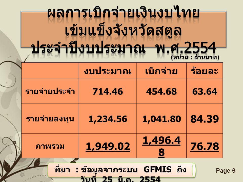 ที่มา : ข้อมูลจากระบบ GFMIS ถึง วันที่ 25 มี.ค. 2554