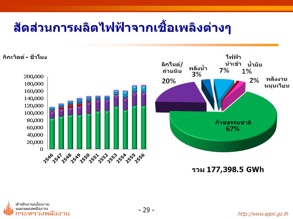 Remark : Net Generation Requirement on EGAT system excluding station service