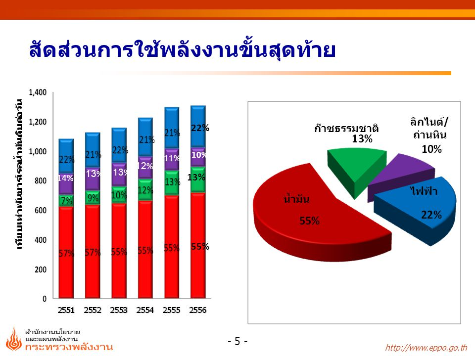 การจัดหาน้ำมันดิบ หน่วย:บาร์เรล/วัน 2552 2553 2554 2555 2556 เบญจมาศ