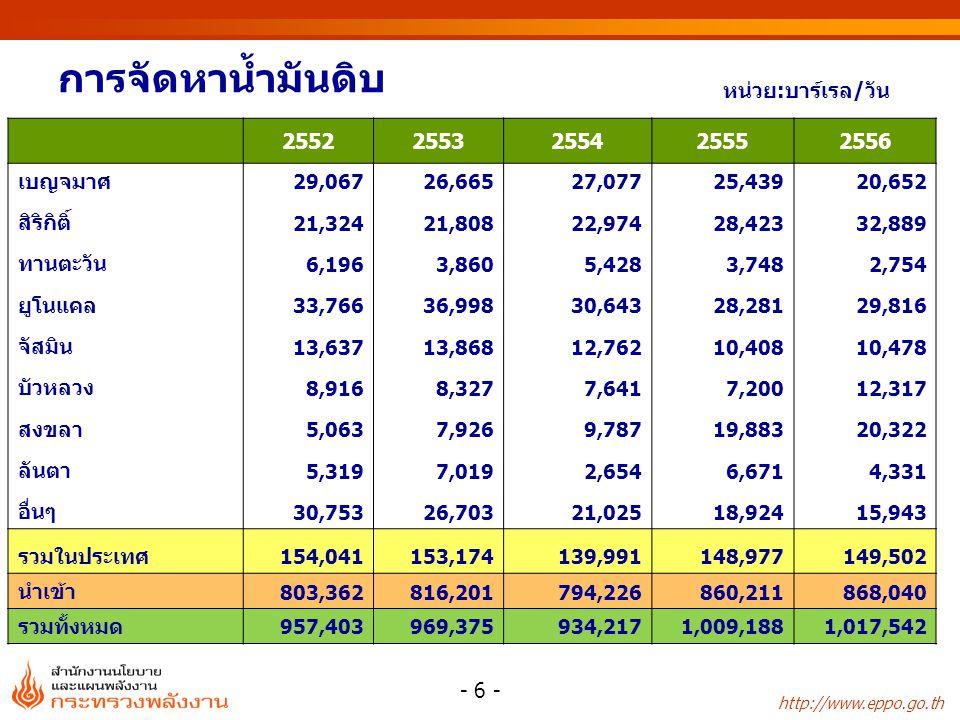 การผลิตคอนเดนเสท หน่วย:บาร์เรล/วัน 2552 2553 2554 2555 2556 บงกช