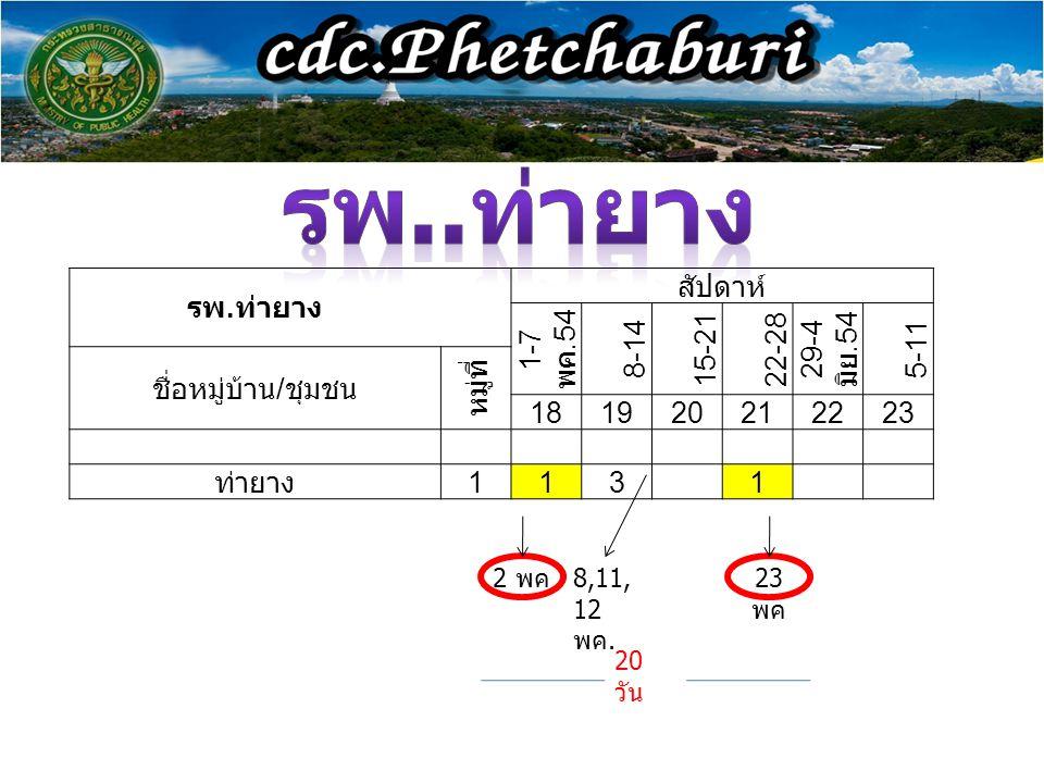 รพ..ท่ายาง รพ.ท่ายาง สัปดาห์ 1-7 พค.54 8-14 15-21 22-28 29-4 มิย.54