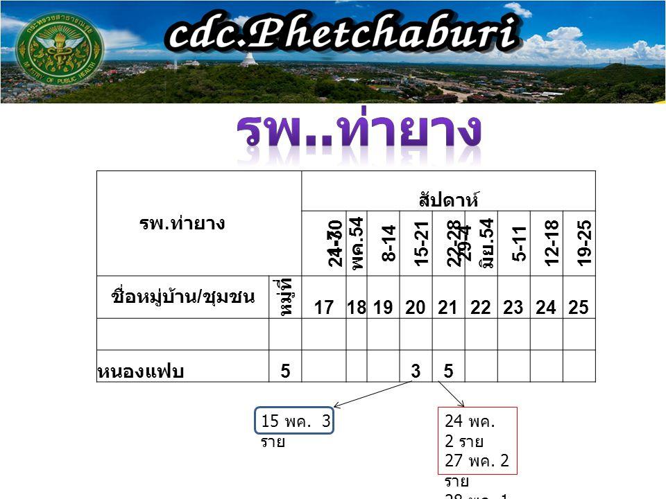 รพ..ท่ายาง รพ.ท่ายาง สัปดาห์ 24-30 1-7 พค.54 8-14 15-21 22-28