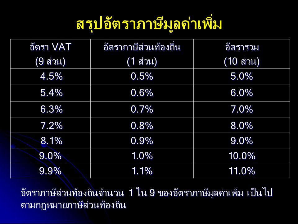 สรุปอัตราภาษีมูลค่าเพิ่ม