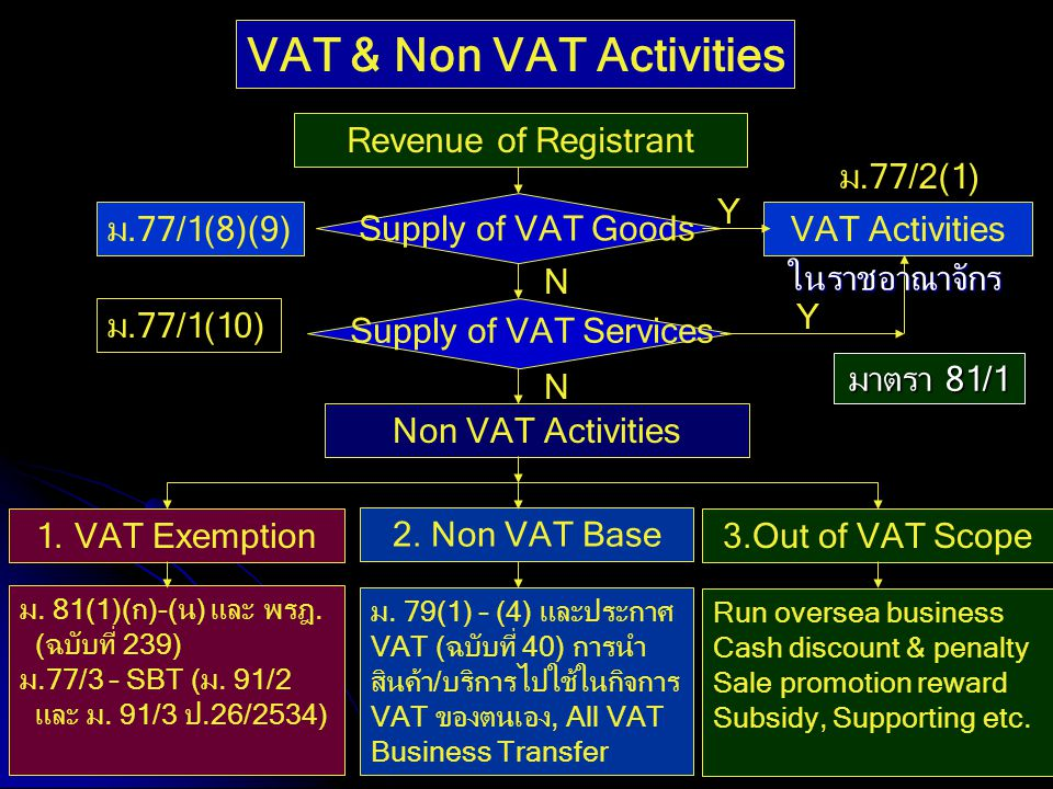VAT & Non VAT Activities