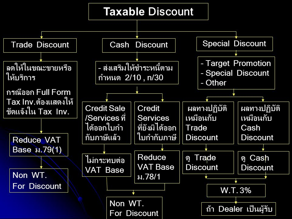 Taxable Discount Trade Discount Cash Discount Special Discount