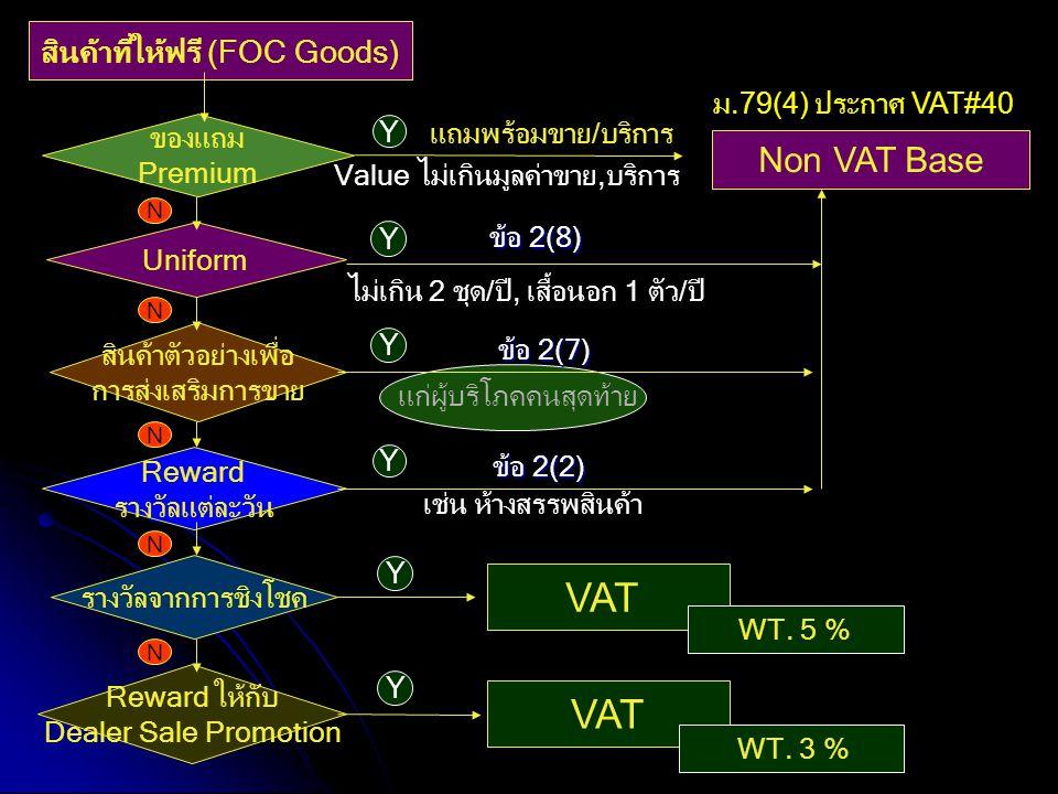 สินค้าที่ให้ฟรี (FOC Goods)