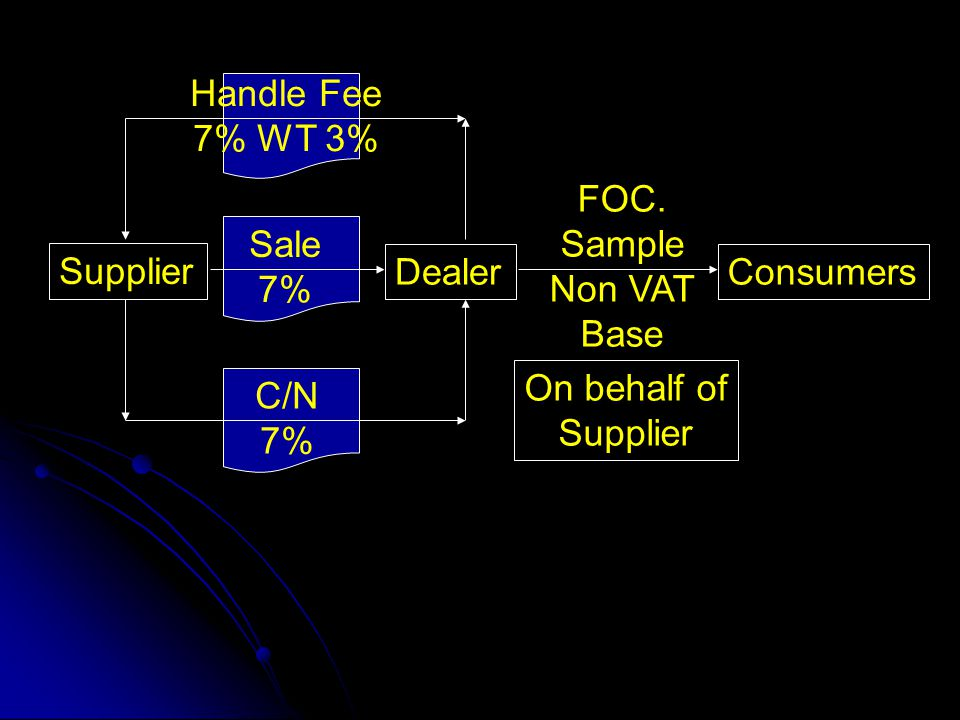 Handle Fee 7% WT 3% FOC. Sample. Non VAT. Base. Sale. 7% Supplier. Dealer. Consumers. On behalf of.