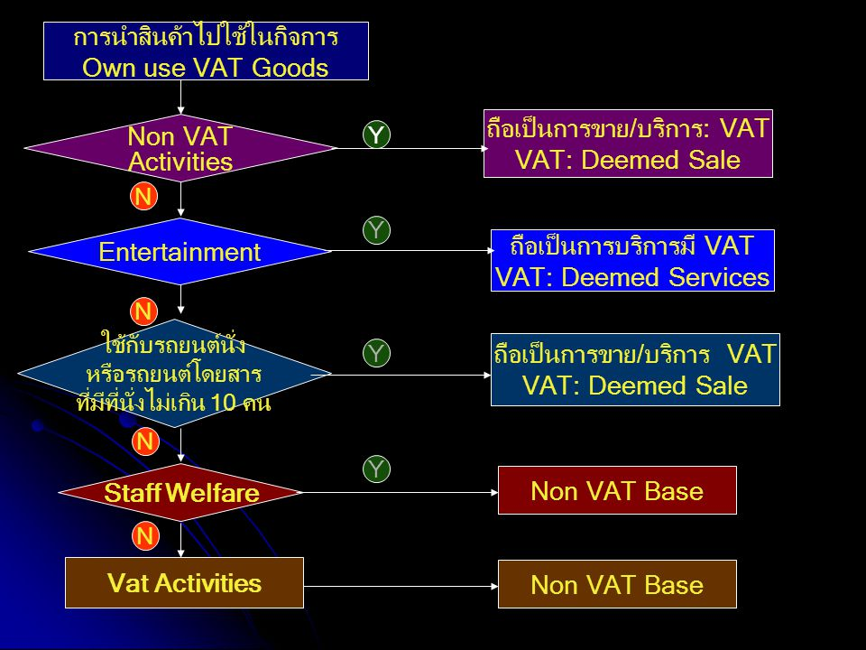 Staff Welfare Vat Activities