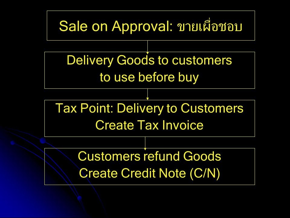 Sale on Approval: ขายเผื่อชอบ