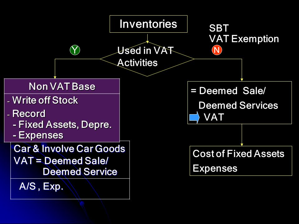 Inventories SBT VAT Exemption Non VAT Base Y Write off Stock