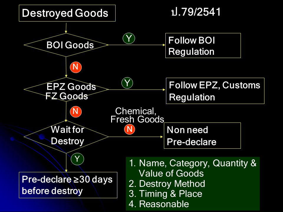 ป.79/2541 Destroyed Goods Y Follow BOI Regulation Y