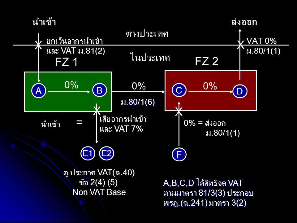 X X FZ 1 FZ 2 X X = นำเข้า ส่งออก ต่างประเทศ ในประเทศ 0% 0% 0% A B C D
