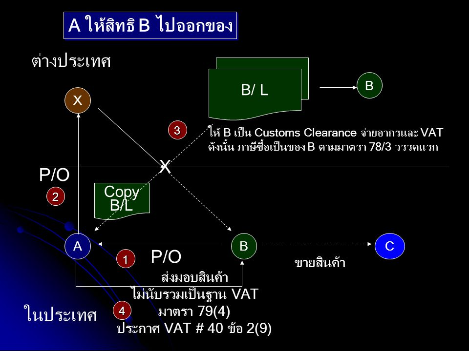 A ให้สิทธิ B ไปออกของ ต่างประเทศ X P/O P/O ในประเทศ B/ L B/ L Copy B/L