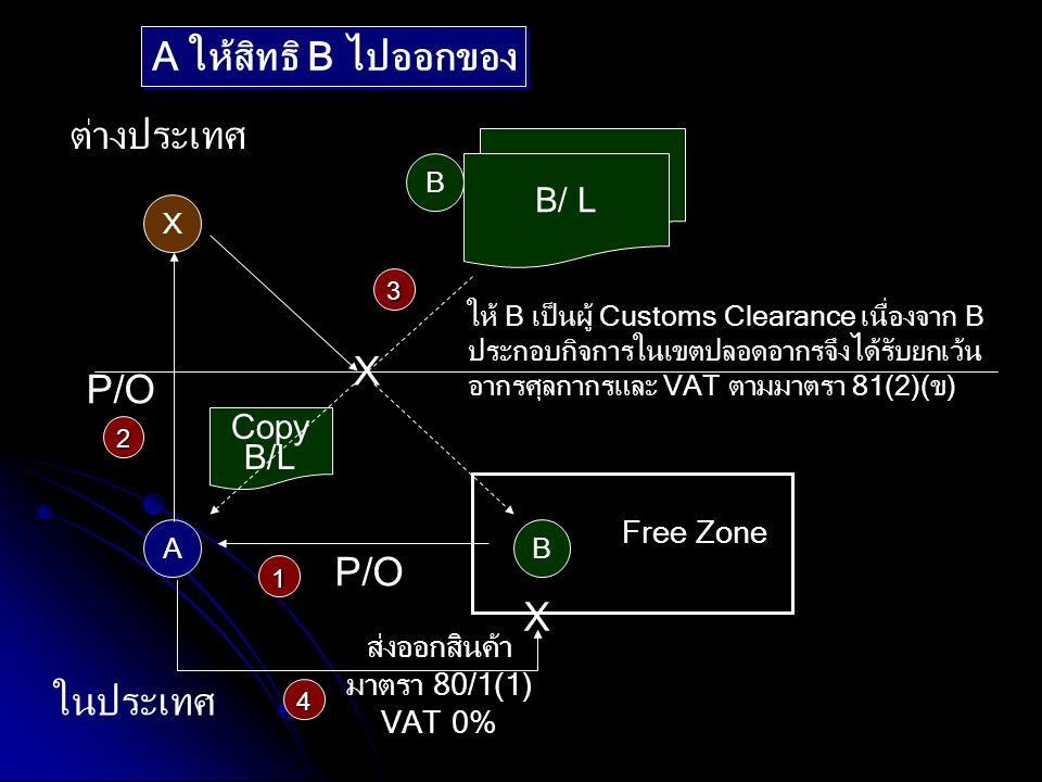A ให้สิทธิ B ไปออกของ ต่างประเทศ X P/O P/O X ในประเทศ B/ L B/ L Copy