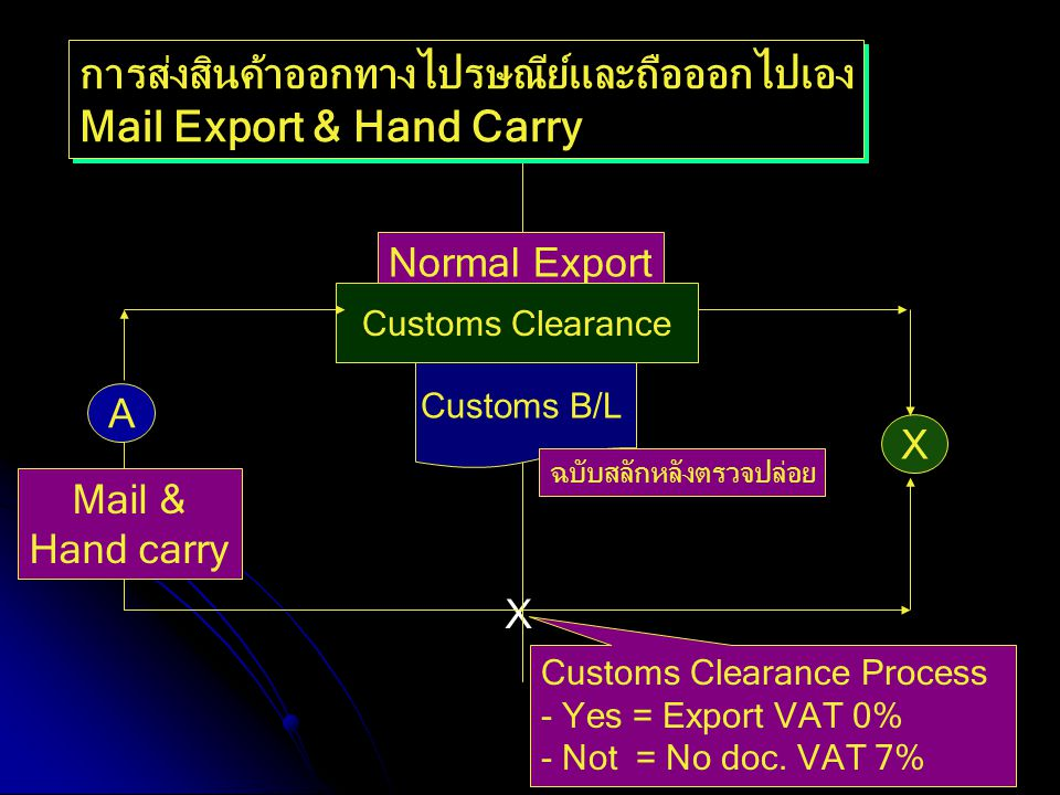 การส่งสินค้าออกทางไปรษณีย์และถือออกไปเอง Mail Export & Hand Carry