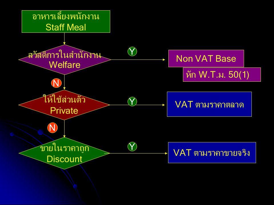 อาหารเลี้ยงพนักงาน Staff Meal. สวัสดิการในสำนักงาน. Welfare. Y. Non VAT Base. หัก W.T.ม. 50(1)