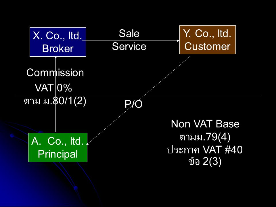 Sale Service. Y. Co., ltd. Customer. X. Co., ltd. Broker. Commission. VAT 0% ตาม ม.80/1(2) P/O.