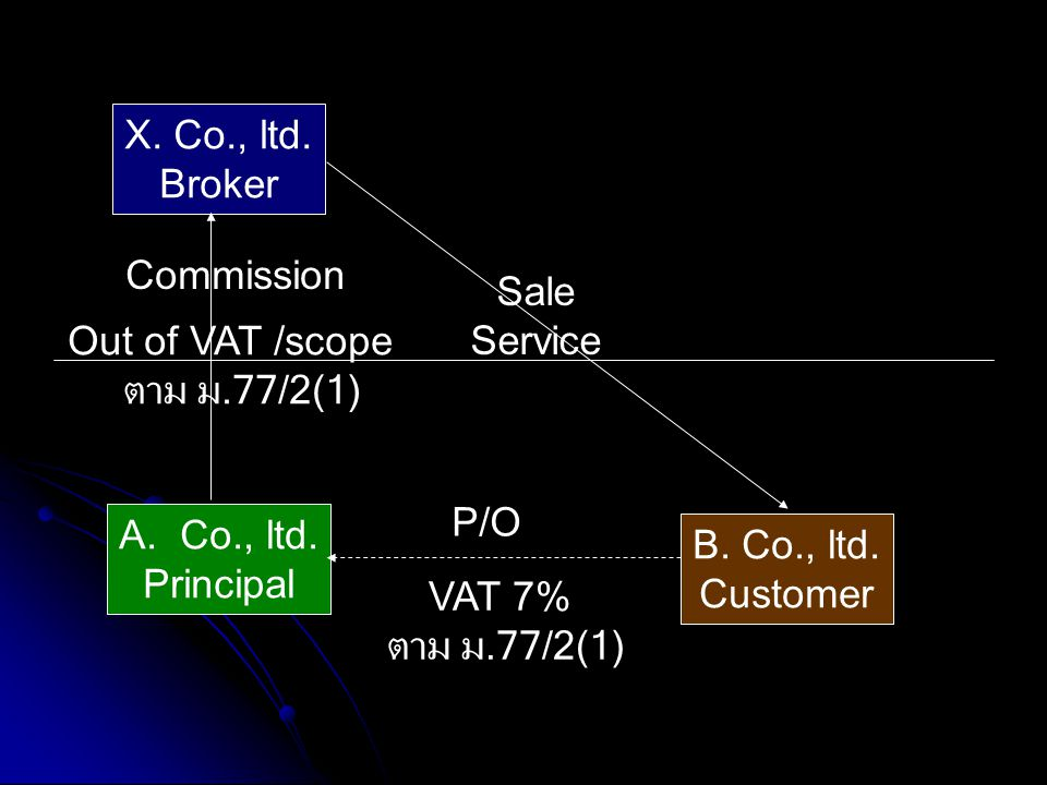 X. Co., ltd. Broker. Commission. Sale. Service. Out of VAT /scope. ตาม ม.77/2(1) P/O. Co., ltd.