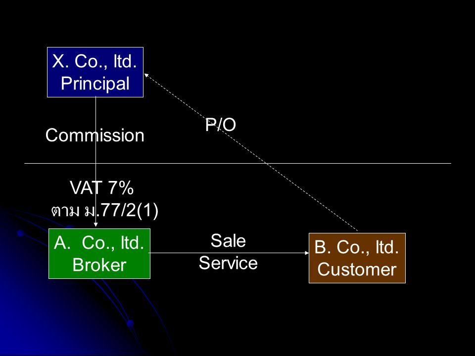 X. Co., ltd. Principal. P/O. Commission. VAT 7% ตาม ม.77/2(1) Co., ltd. Broker. Sale. Service.