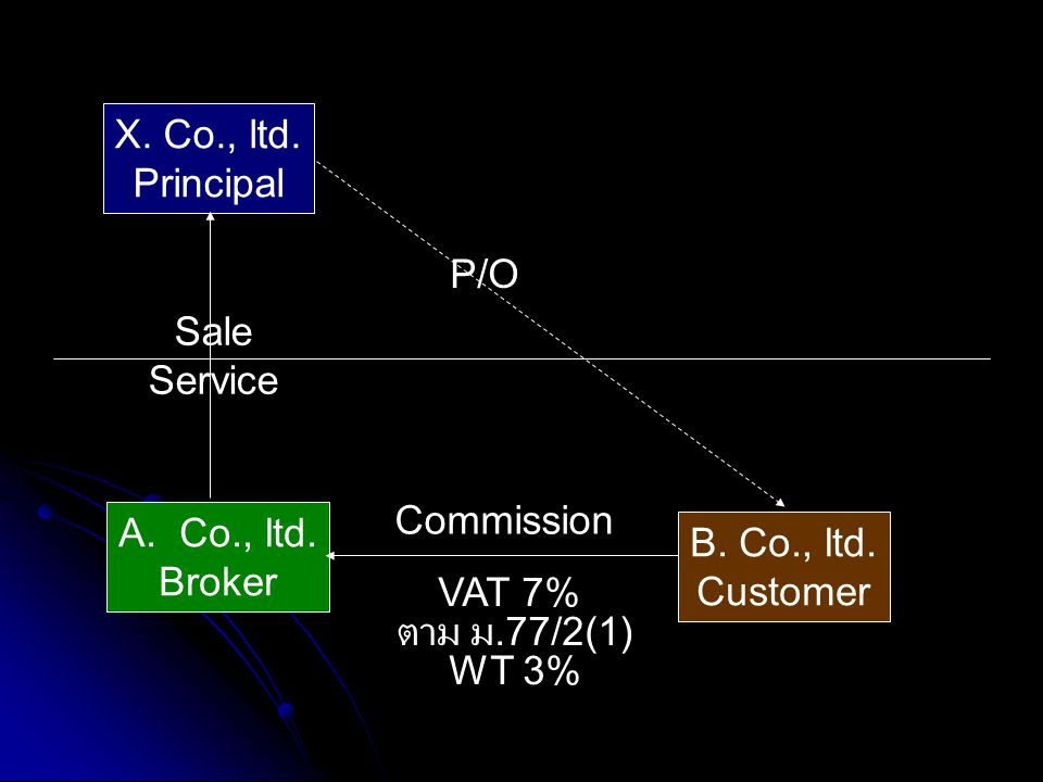 X. Co., ltd. Principal. P/O. Sale. Service. Commission. Co., ltd. Broker. B. Co., ltd. Customer.