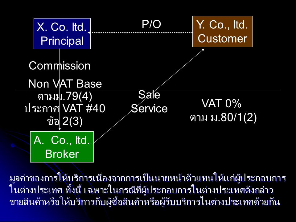 P/O Y. Co., ltd. X. Co. ltd. Customer Principal Commission
