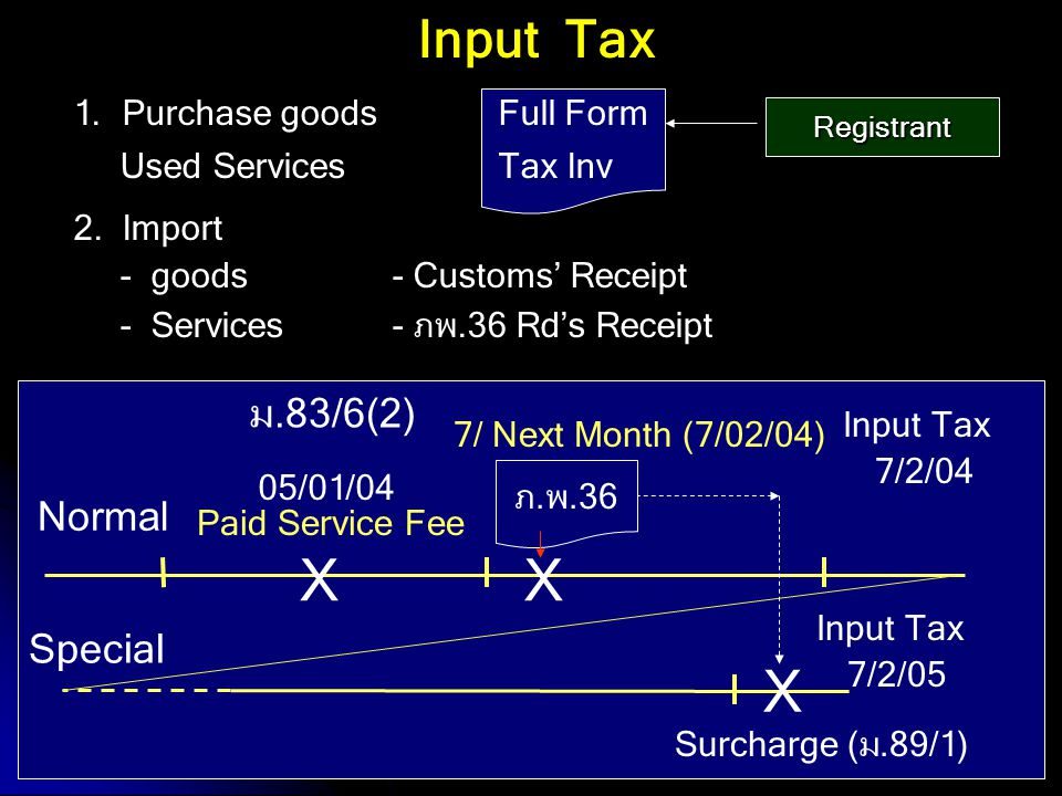 X X X Input Tax ม.83/6(2) Normal Special 1. Purchase goods Full Form