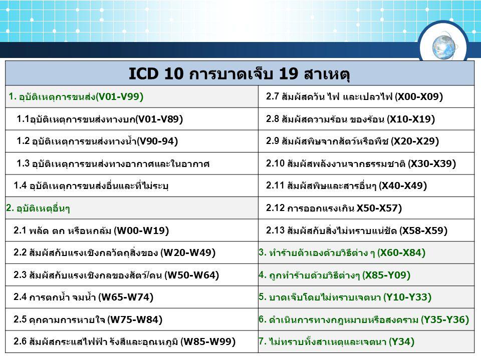 ICD 10 การบาดเจ็บ 19 สาเหตุ 1. อุบัติเหตุการขนส่ง(V01-V99)