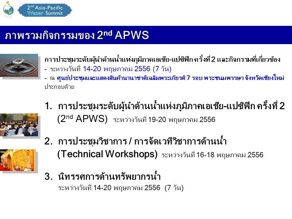 ภาพรวมกิจกรรมของ 2nd APWS