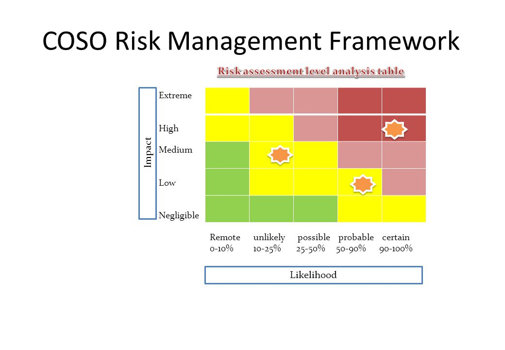 COSO Risk Management Framework