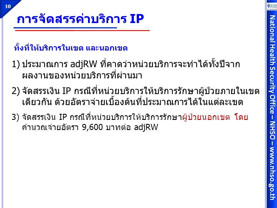 การจัดสรรค่าบริการ IP